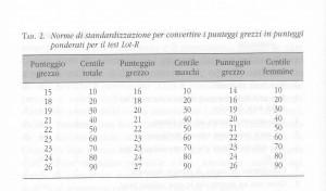 Tab. 2 - Test ottimismo/pessimismo Lot-R: Norme di standardizzazione per convertire i punteggi grezzi in punteggi ponderati