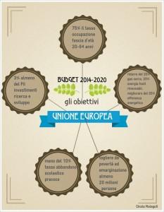 UE obiettivi budget 2014-2020